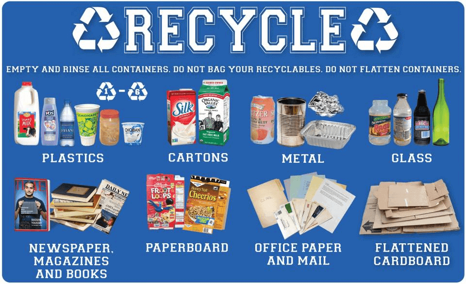 How Effective is Your Recycling?